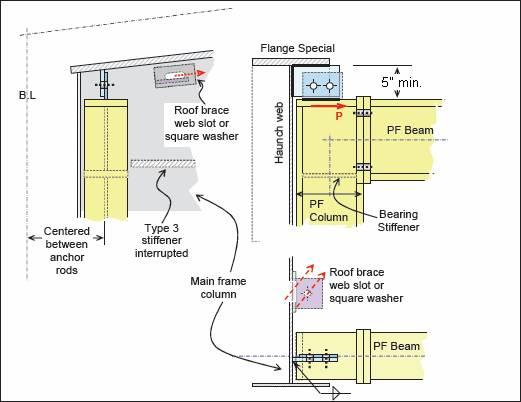 Bracing - Flush Portal Frame